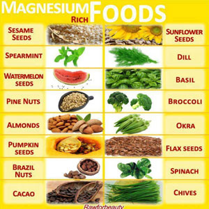 Magnesium Dosage & Weight Loss