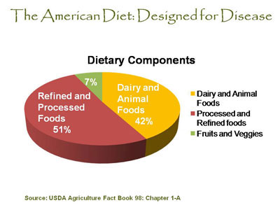a report on dieters in america