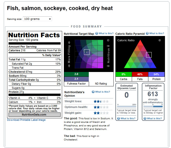 Wild sockeye salmon for Salmon fish nutrition