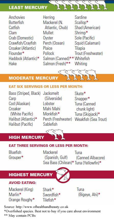 Wild sockeye salmon for Mercury in fish chart